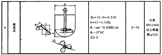 推进式搅拌器外形结构图和详细参数表