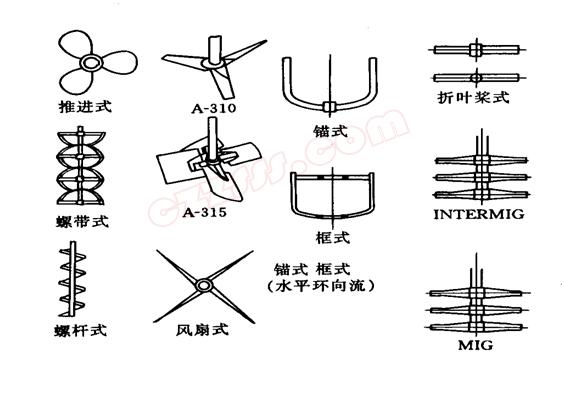 搅拌器也称为搅拌桨,种类繁多,常用3种分类方式包括:按流体流动形态分类法、按结构分类法和按搅拌用途分类法。常用的搅拌器有桨式、推进式、旋桨式、涡轮式、锚式、框式和螺带式等,而其中桨式、推进式、涡轮式和锚式搅拌器在搅拌反应设备中应用最为广泛,据统计约占搅拌器总数的75~80%。以下汇总表是根据行业相关资料整理总结的按3不同分类方式分类的全部搅拌器的类型及其结构图: